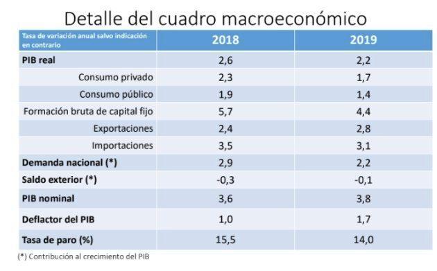Cuadro macroeconómico del Gobierno, que acompaña a los presupuestos de
