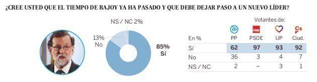 Más del 60% de los votantes del PP quieren que Rajoy lo deje, según