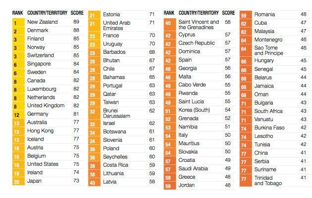 España logra su peor récord en el ránking de corrupción de Transparencia