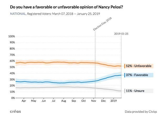 ¿Tienes una opinión favorable o desfavorable sobre Nancy Pelosi? A 25 de enero de 2019, el 37% de la...