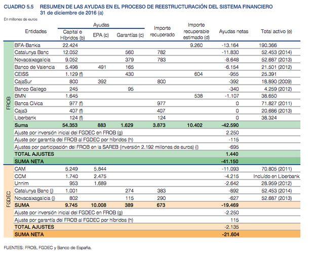 Bankia prevé devolver 1.500 millones de ayudas públicas en tres