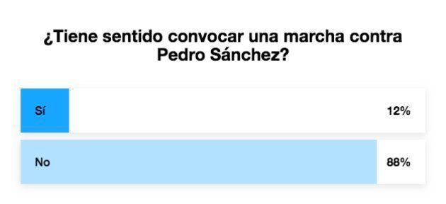 Apoyo a la iniciativa de convocar una marcha contra Pedro
