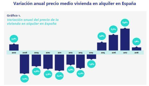 Variación anual del precio de la vivienda en alquiler en