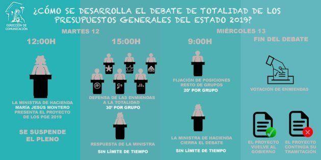 Infografía del debate a la totalidad a los