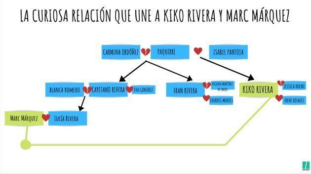La curiosa relación que une a Kiko Rivera y Marc