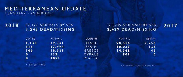 España acapara el 42% de todas las llegadas a Europa a través del Mediterráneo, con casi 28.000
