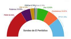 El PSOE ganaría las elecciones y Vox igualaría a C's, según un