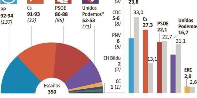 Ciudadanos, primera fuerza política por delante del PP, según un