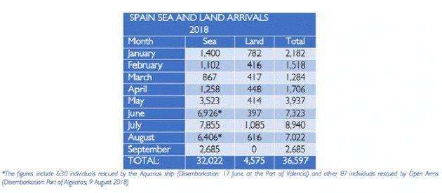 Llegadas por tierra y por mar que ha recibido España en