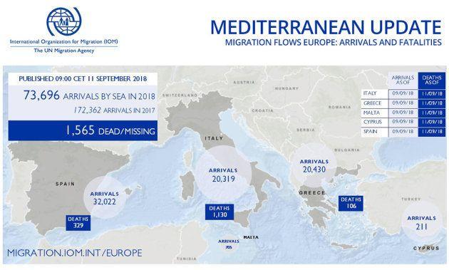 España recibe el 43% de los migrantes del Mediterráneo que llegan a las costas