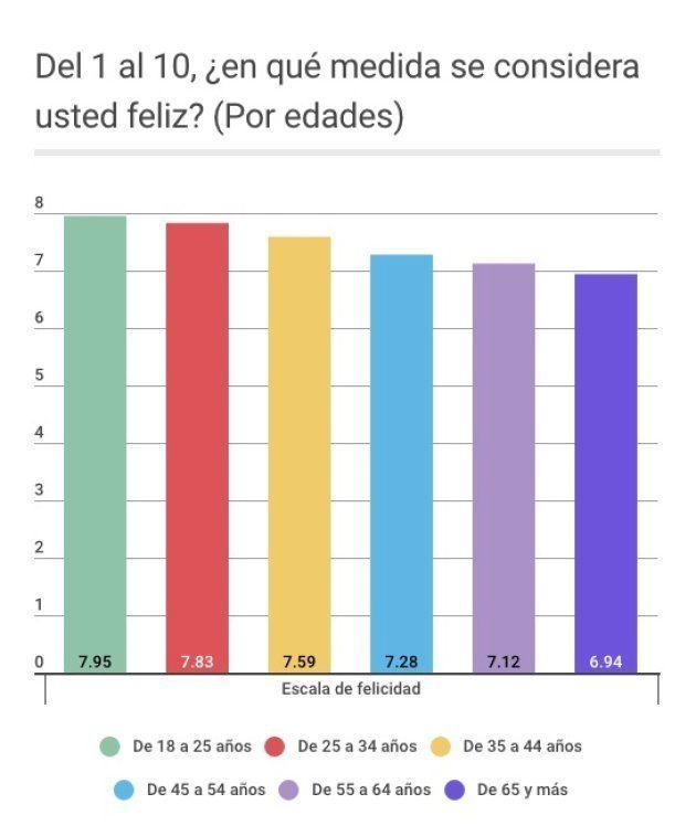 La felicidad de los españoles es de notable medio, según el