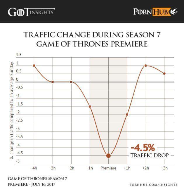 El estreno de la séptima temporada de 'Juego de Tronos' hace caer el tráfico de