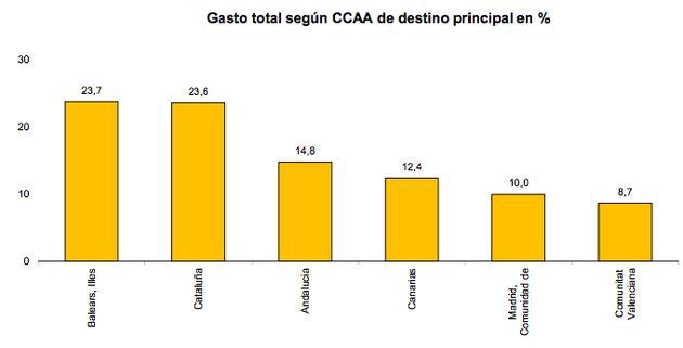 Cataluña fue la comunidad que más dinero acaparó del turismo el primer