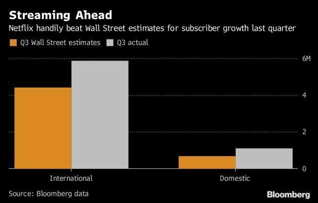 Netflix dispara com crescimento vertiginoso de