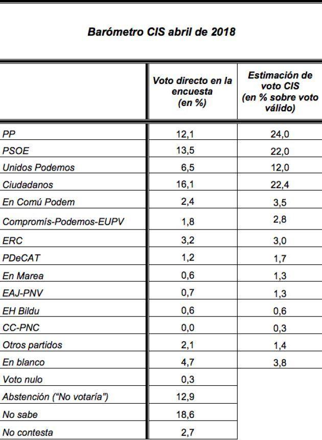 Ciudadanos supera al PSOE y se queda tan solo a 1,6 puntos de un PP en mínimos