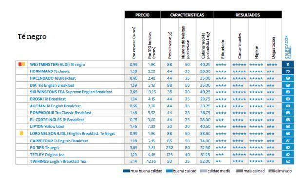 Resultados obtenidos en el análisis de los diferentes tipos de té por la Organización de Consumidores...