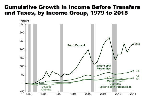 The income of the top 1 percent of income earners has grown much faster than the income of even the top...