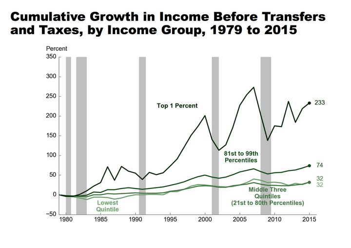 The income of the top 1 percent of income earners has grown much faster than the income of even the top 20 percent.