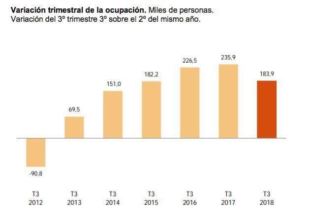 Esta gráfica muestra la creación de empleo en los terceros trimestres de los últimos años, según la