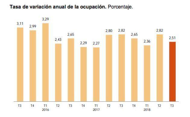 Tasa de variación anual de la ocupación en