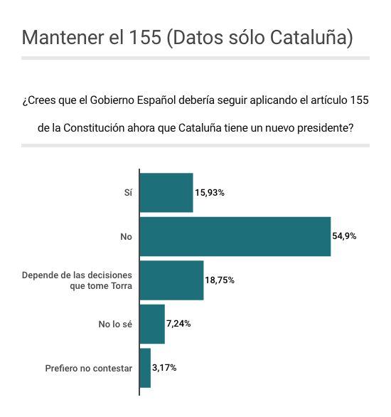 El 34% de los españoles, a favor de mantener el 155 en Cataluña en función de las decisiones de