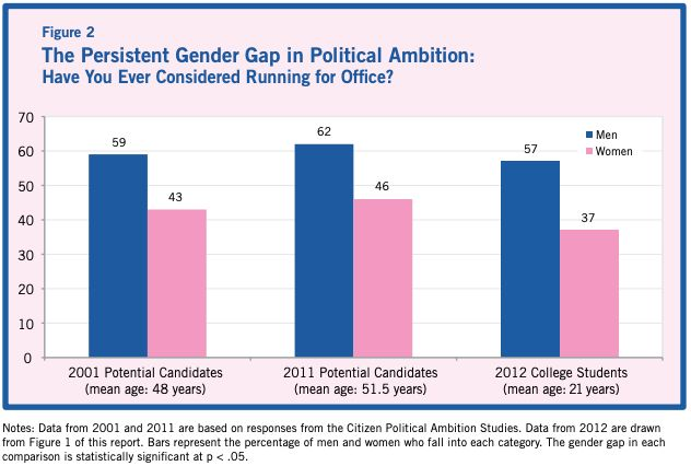 Research by Jennifer Lawless and Richard Fox shows that men are more likely to consider running for office than women are.&nb
