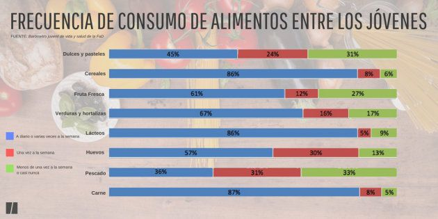 Al 57% de los jóvenes españoles le gustaría pesar