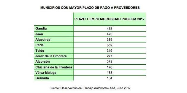 La paciencia de los autónomos: las administraciones públicas pagan a 71