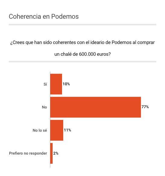 El 44% de los españoles cree que Iglesias y Montero deben dimitir por la compra de su