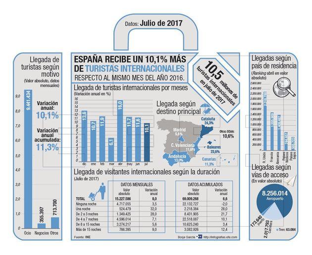 GRA270. MADRID, 31/08/2017.- Detalle de la infograf�a titulada