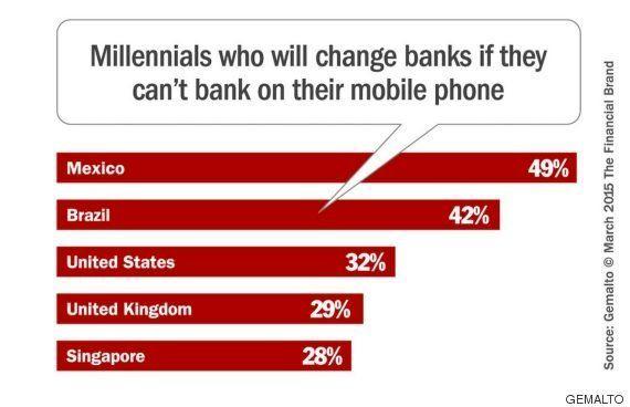 Los millennials pasan de las sucursales bancarias, prefieren el