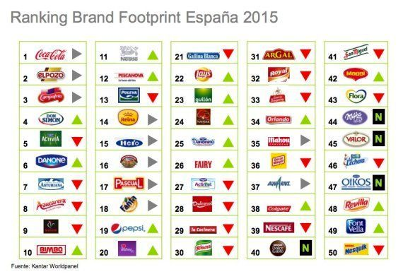 Estas son las 10 marcas más vendidas en
