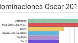 ¿Cuántos actores negros están nominados a los Oscar 2016? ¿Cuántas