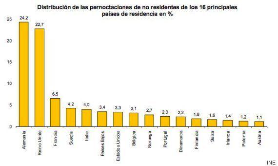 Se dispara un 3,5% el volumen de pernoctaciones hoteleras por la demanda