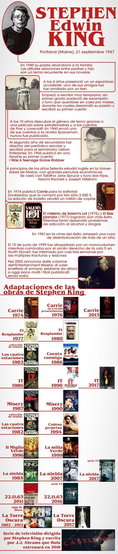 Stephen King cumple 70 años: sus hitos, en una sola