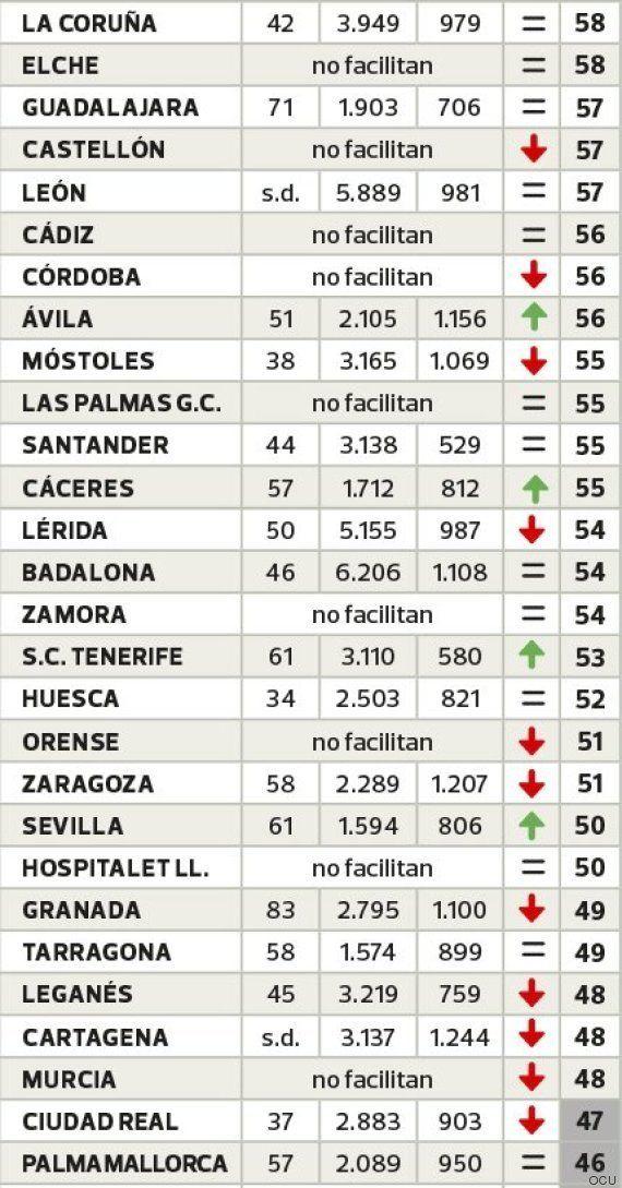 Oviedo, la ciudad más limpia de España y Madrid de las más sucias, según la