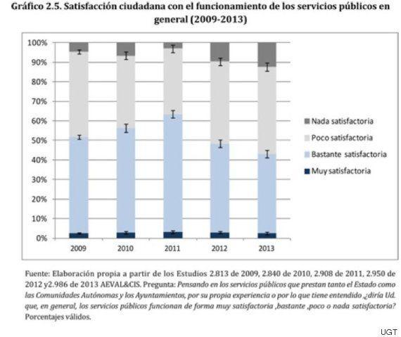 13 datos sobre los recortes en servicios públicos que te van a