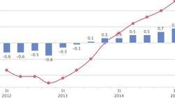 El PIB sube en un 0,9% impulsado por la demanda