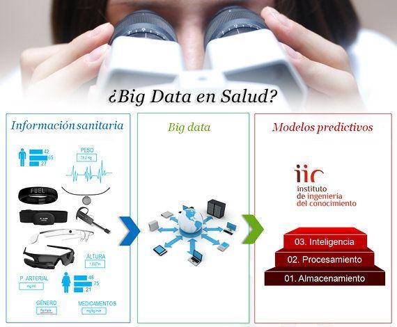 Medicina personalizada: 'Big Data' en