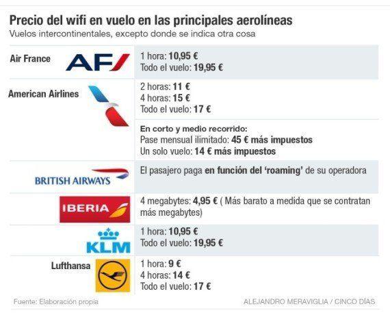 Cómo usar wifi en un avión, quién lo ofrece y cuánto