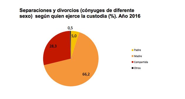 La cifra de divorcios permanece estable y crece la custodia