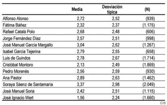 Barómetro del CIS: El PP ganaría las elecciones, el PSOE sería segundo y Podemos se