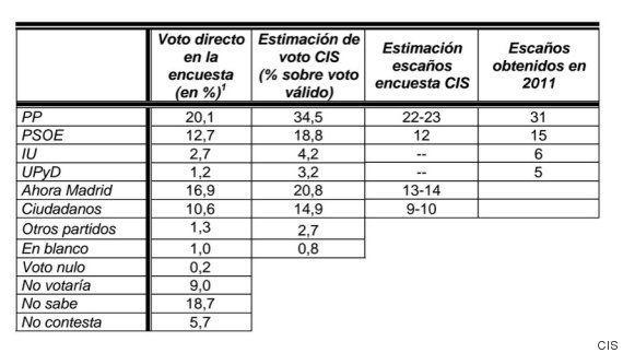 Elecciones en Madrid 2015: El PP pierde la mayoría absoluta en la Comunidad y el