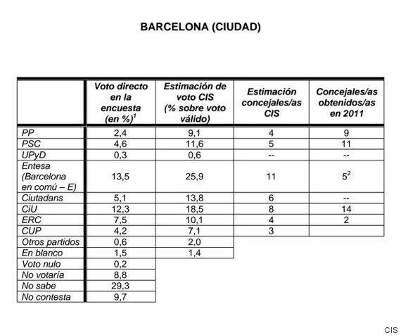 Elecciones Barcelona 2015: Ada Colau ganaría la alcaldía, según el
