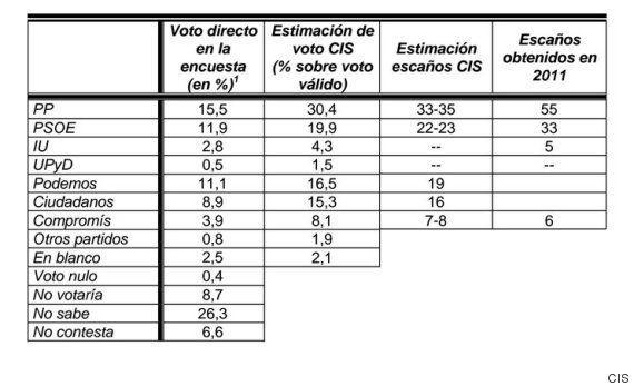 Barómetro CIS abril: El PP pierde la mayoría absoluta en todas las comunidades menos Castilla y
