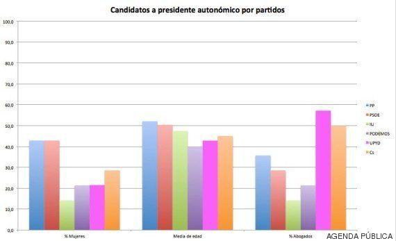 ¿Quiere entender la campaña electoral? ¡Fíjese en los candidatos a