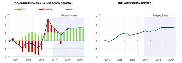"""El Banco de España ve riesgo económico en """"las tensiones políticas en"""