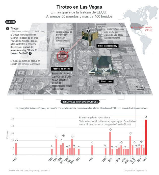 Al menos 58 muertos y 515 heridos en un tiroteo en Las