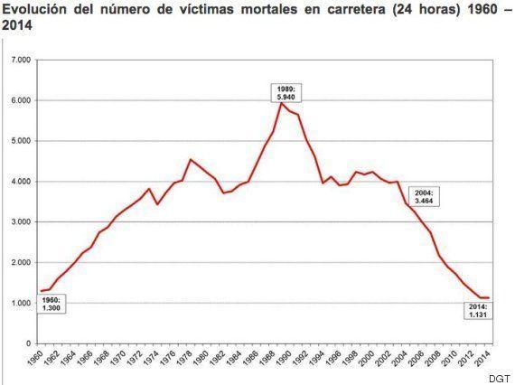 Se estanca la mortalidad en las carreteras: ¿más coches=más