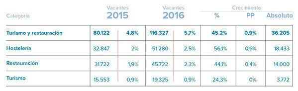 Turismo y construcción disparan sus ofertas de trabajo en